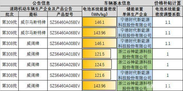 威马汽车电池系统能量密度调整系数对比