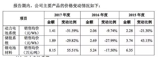 2015-2017宁德时代动力电池系统售价变动