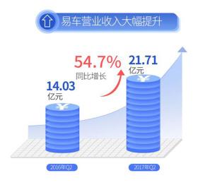 """二季度营收大涨54.7%背后,易车""""双平台战略""""解析"""