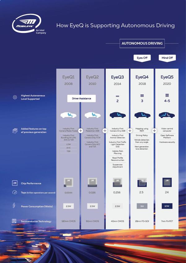 英特尔EyeQ系列芯片面向ADAS和自动驾驶应用技术路线图