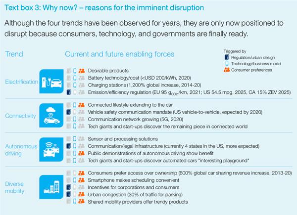 随着消费者、技术以及政府等层面的准备就绪,这四大变革趋势未来将主导全球汽车产业 来源:麦肯锡咨询公司