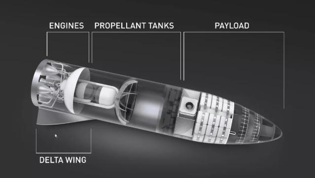 功能简介:引擎、推进器、有效荷载、三角翼