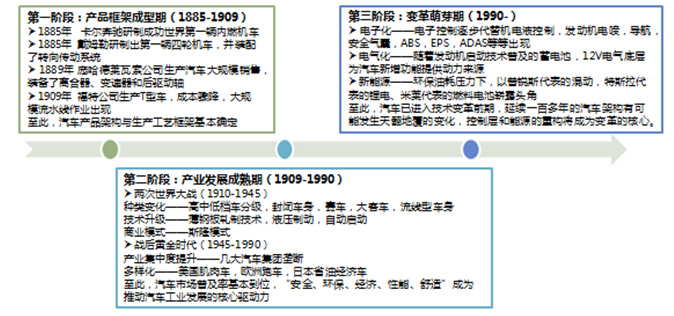 图1:汽车产业发展三阶段