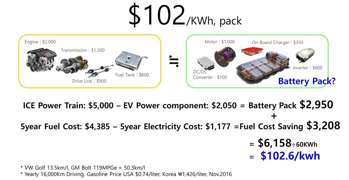图1 电池包成本估算