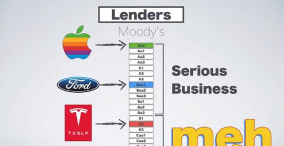 特斯拉负面不断,股价为什么还直逼历史新高?-汽车氪