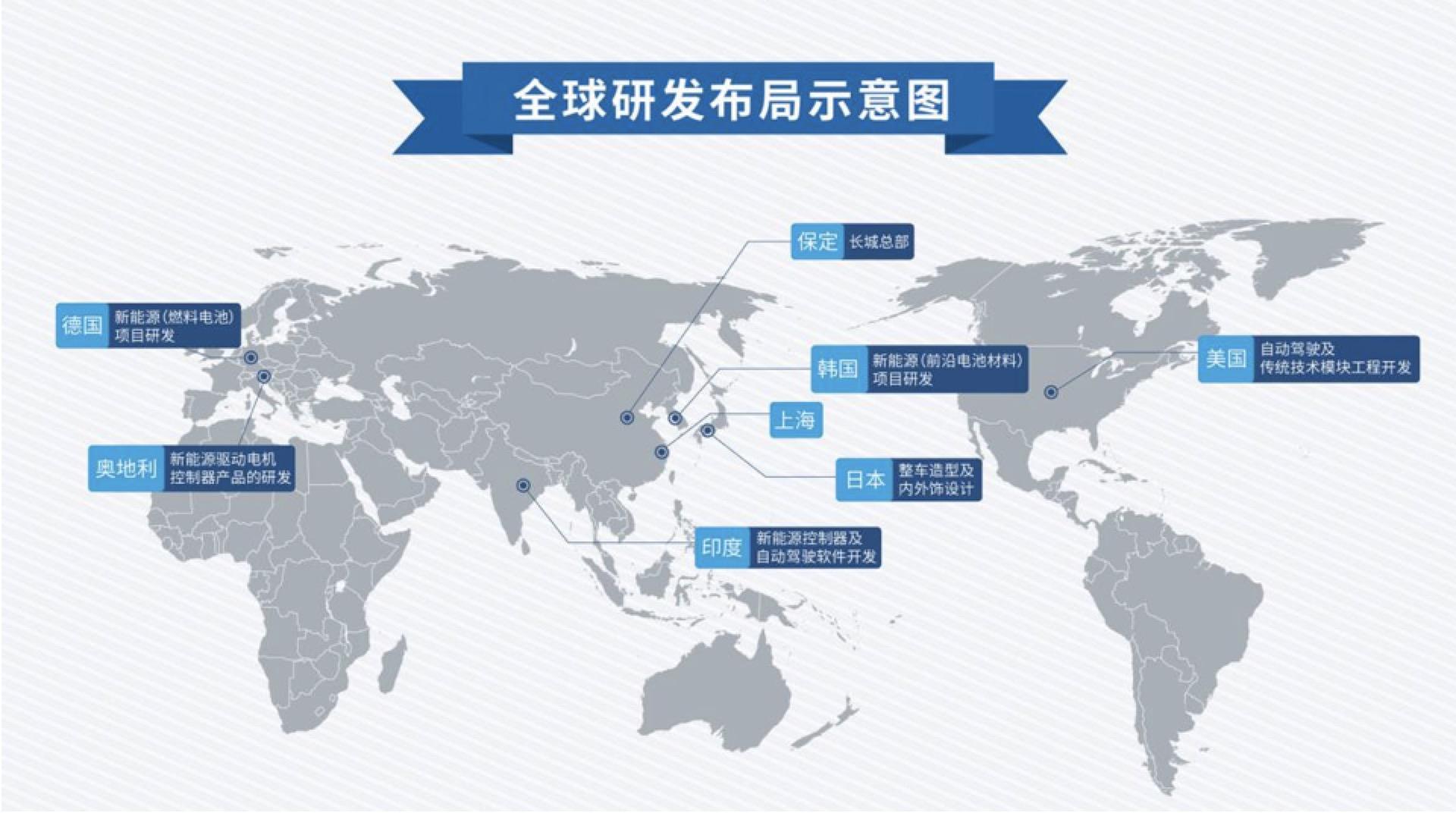 长城全球研发布局示意图