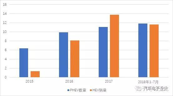 2015年-2018年,中国市场HEV PHEV市场销量