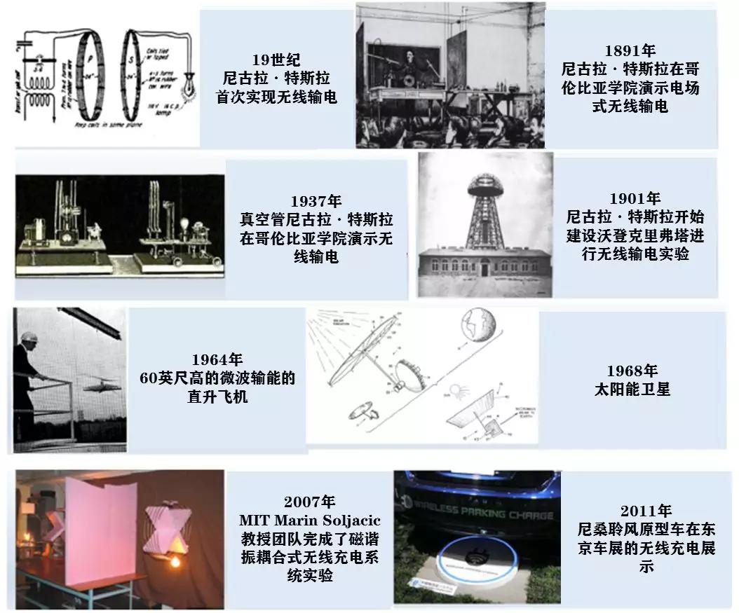 无线输电技术发展,原图:Wireless Power Transfer for Vehicular Applications: Overview and Challenges