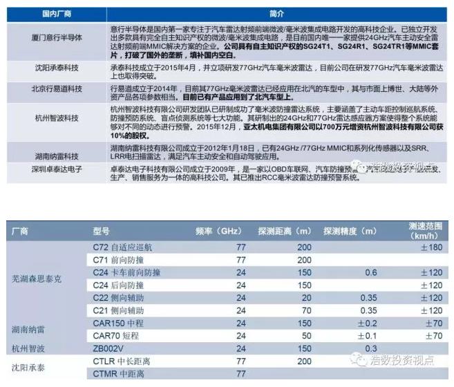 国产厂商主要毫米波雷达产品(资料来源:森思泰克等公司官网,中信证券研究部)