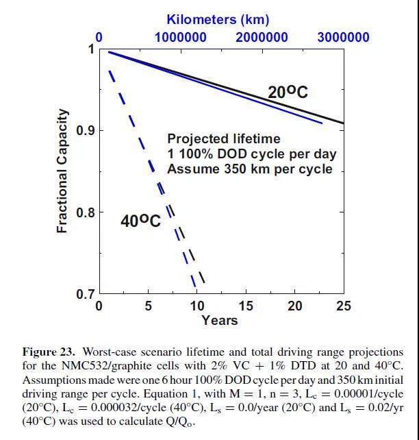注:如果将电池保持在 20°C 的平均温度,这些电池将在 EV 中提供超长的总行驶里程。即使电池持续在 40°C 下运行,仍可达到10 年寿命,达到 70%的容量,预计总行驶距离为 1,200,000 km。