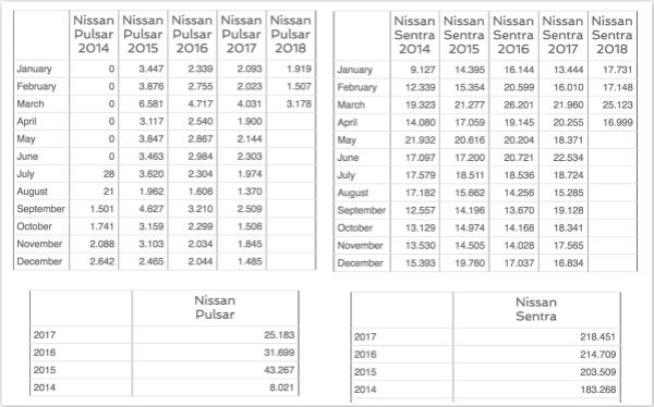 左侧为Pulsar欧洲销量,右侧为Sentra美国销量