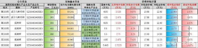 威马汽车各申报车型按18年补贴方式计算
