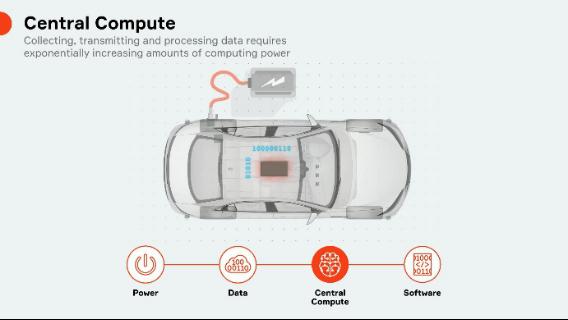 向超级中央计算机迈进--智能汽车电子构架变革迎接数字化重塑 - 简化版-V22780.png