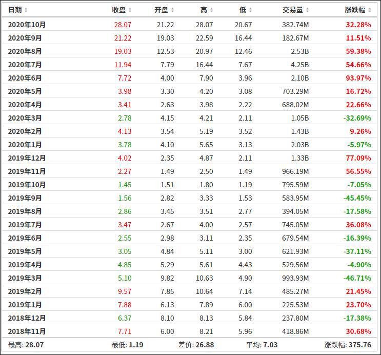蔚来的股价在一年间的变化,来源:雪球网