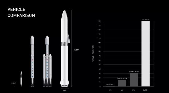 载具比较:大幅提升的BFR火箭荷载