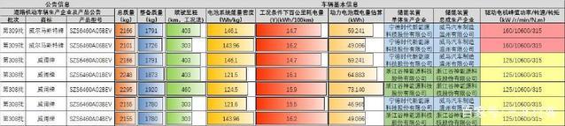 威马汽车308及309批次公告信息数据