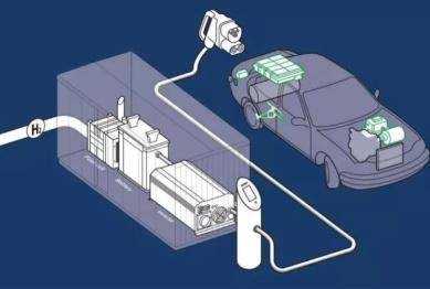 全球首个氢燃料电池充电桩建成,长啥样?