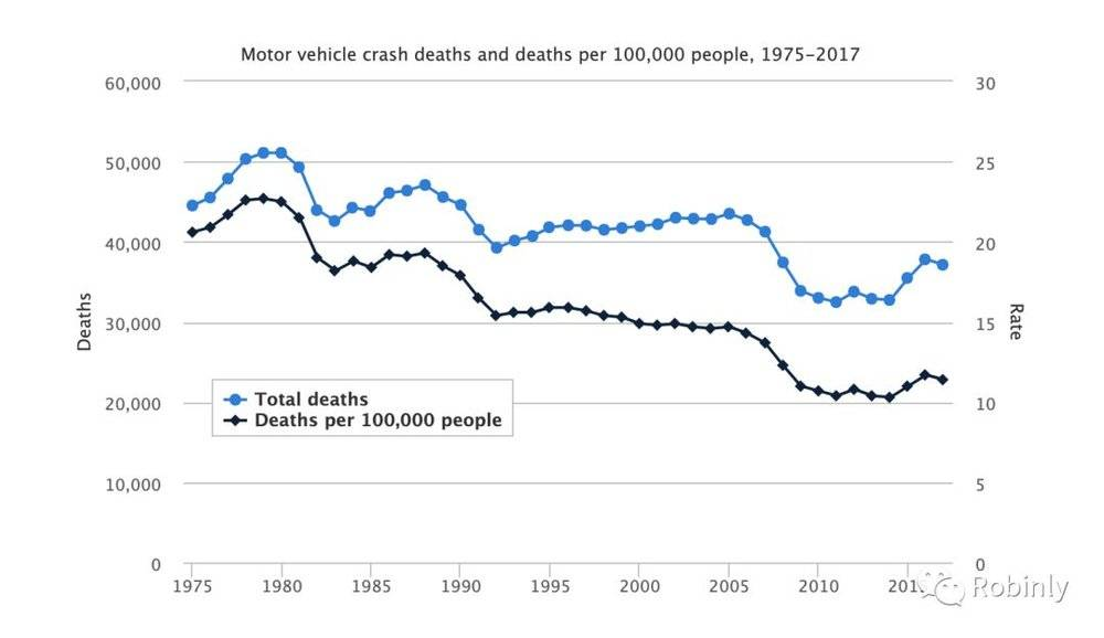 交通事故死亡人数_无人车:人类最伟大的AI尝试【图】-车云网