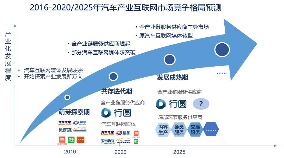 图表7. 中国汽车产业互联网市场竞争格局预测