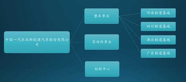 中国一汽东风新能源汽车股份有限公司生产基地示意图