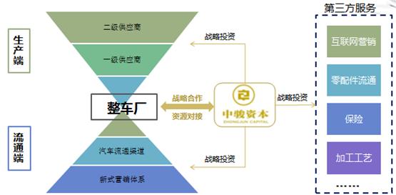 图6:中骏资本定位