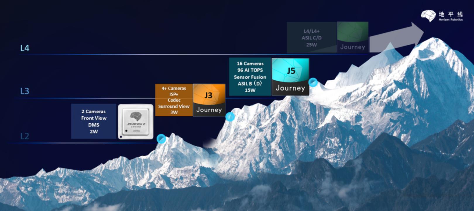 地平线征程系列芯片 roadmap