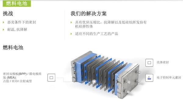 有机硅材料在燃料电池中的应用