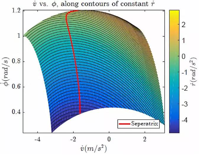 图7:沿横摆角加速度等高线的航向角速度 vs 车速微分