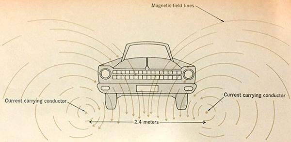 1969年论文中的原图,就提出了铺设能够实现无线充电的高速公路(资料来源:俄亥俄州立大学)