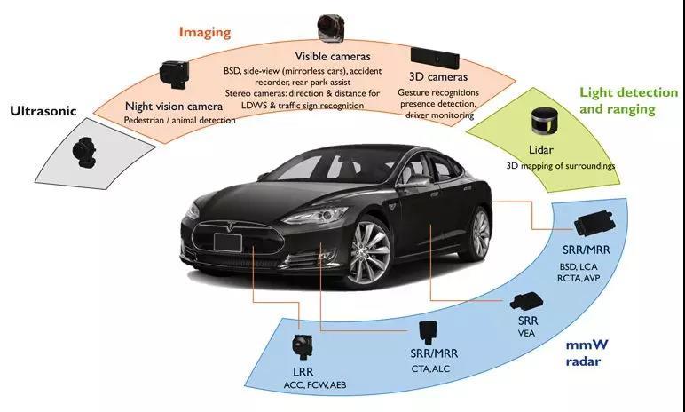 """""""颠覆市场格局""""之下一代感知:1550nm+FMCW激光雷达"""