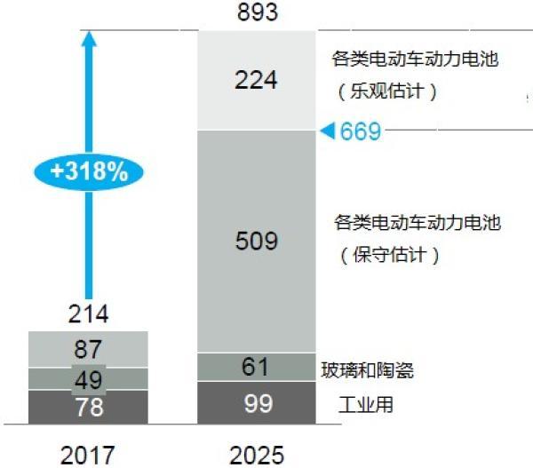 锂需求变化估计(锂盐,千吨)。数据来源:麦肯锡咨询公司