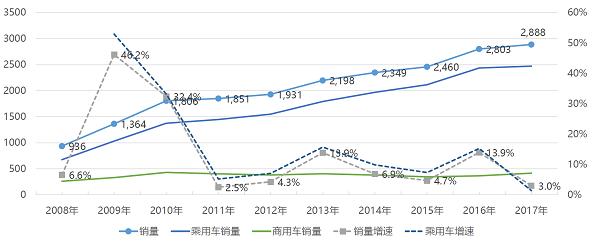 2008-2017汽车产销数据
