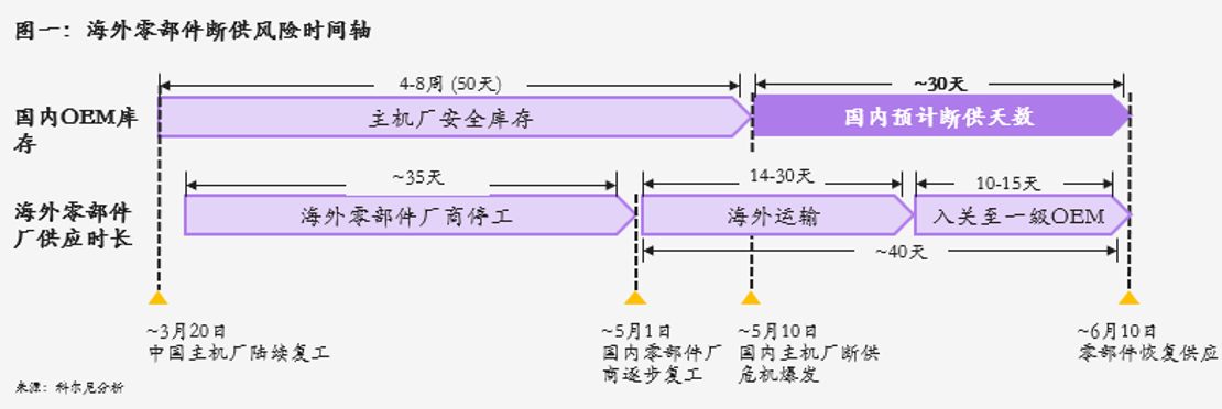 图1  海外零部件断供风险时间轴