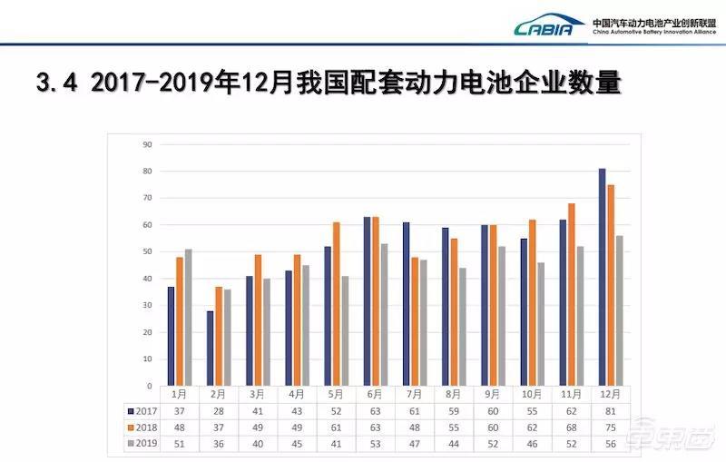 2017-2019年配套动力电池企业数量变化情况