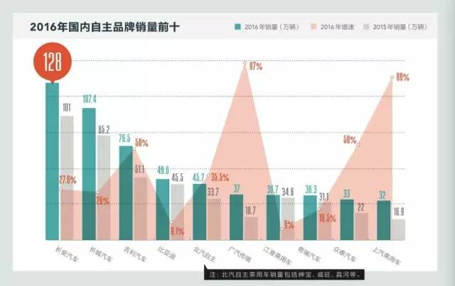 ▲2016年,东风风神全年售出15.01万辆,东风柳汽全年销量30.29万辆,一汽轿车的成绩为19.35万辆。在全年同比增幅达20.50%的中国自主品牌乘用车市场,一汽、东风的主力品牌并未跻身销量排名的前十位。