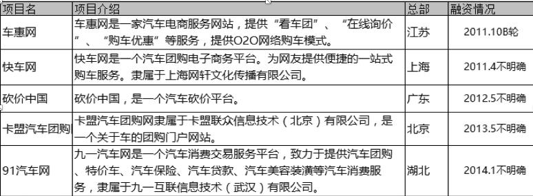 汽车电商团购模式典型案例