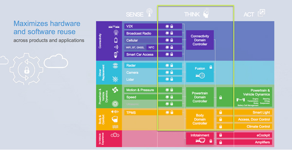 S32将在全产品和应用领域最大化软硬件使用率