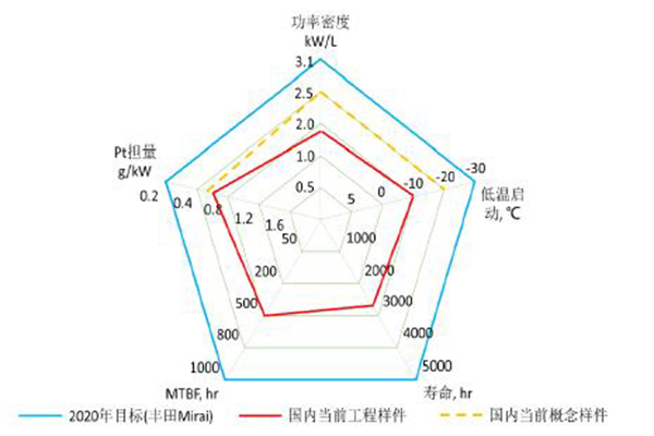 国内外燃料电池电堆性能对比