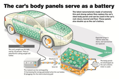 沃尔沃开发纳米材料新型电池技术,可让汽车变轻15%