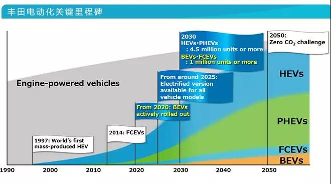 Source:Toyota《Initiatives for vehicle electrification》