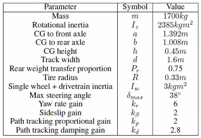 表1:控制器參數和車輛參數