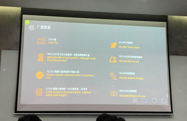 拜腾南京工厂核心数据