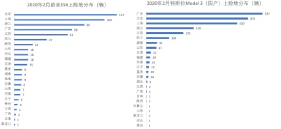 特斯拉Model 3销量居然比后9名加起来还多!! | 车云榜