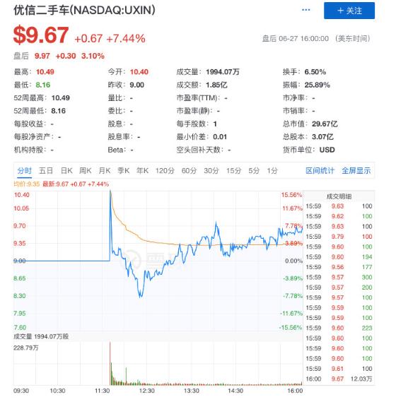 优信IPO当日股价