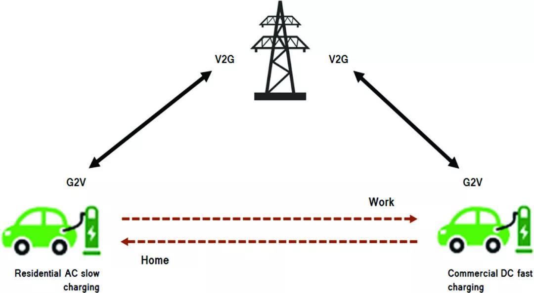V2G 原理 | 网络