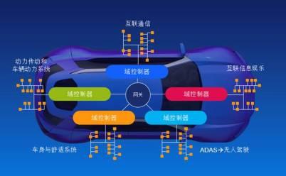 车辆电气化推动对于新型微控制器的需求