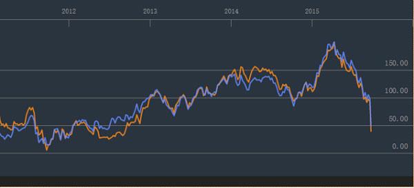 大众和保时捷的股价,橙色为大众,蓝色为保时捷