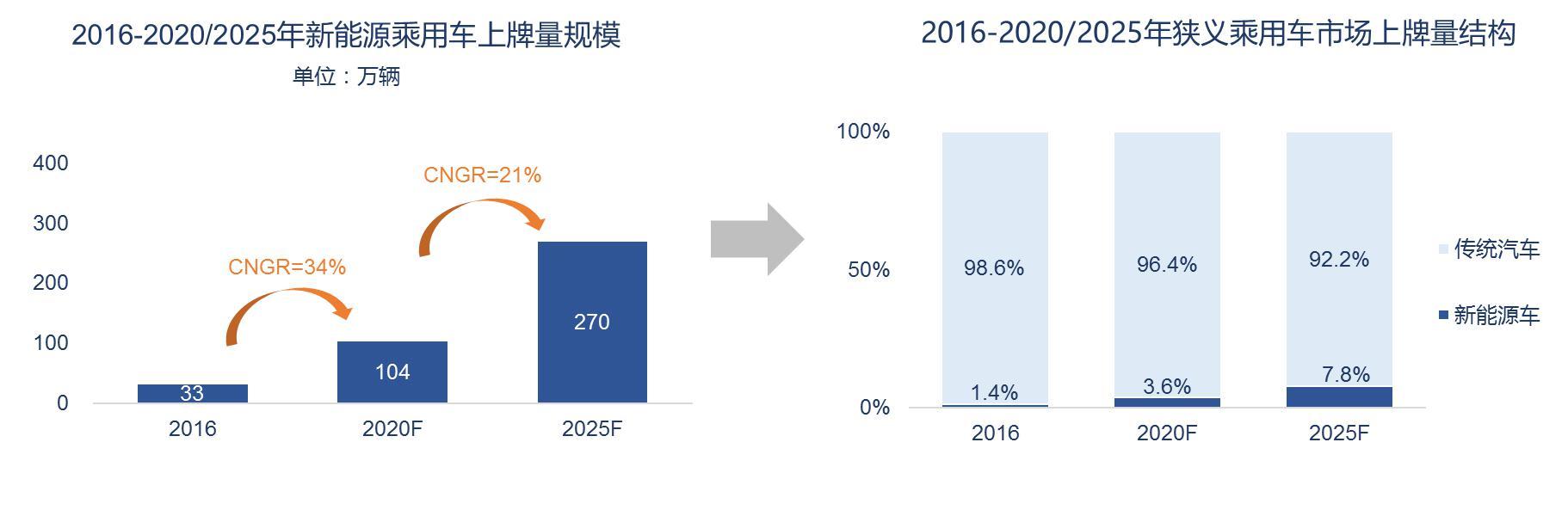 图表4. 中国新能源乘用车市场规模走势