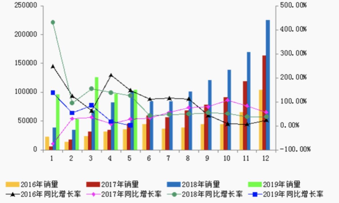 2016-2019年月度新能源汽车销量及同比变化情况