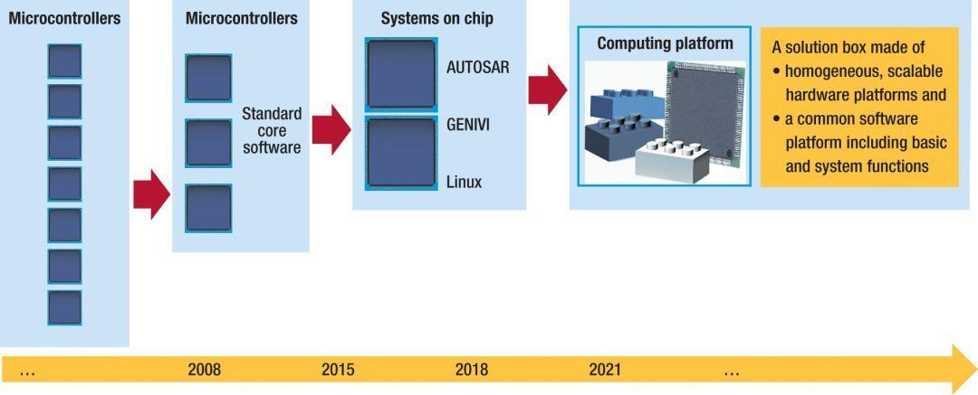 图1,消费电子领域的高性能处理器将为汽车电子架构使能新的集成平台